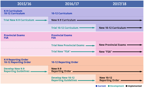 new-curriculum-timeline-bsb